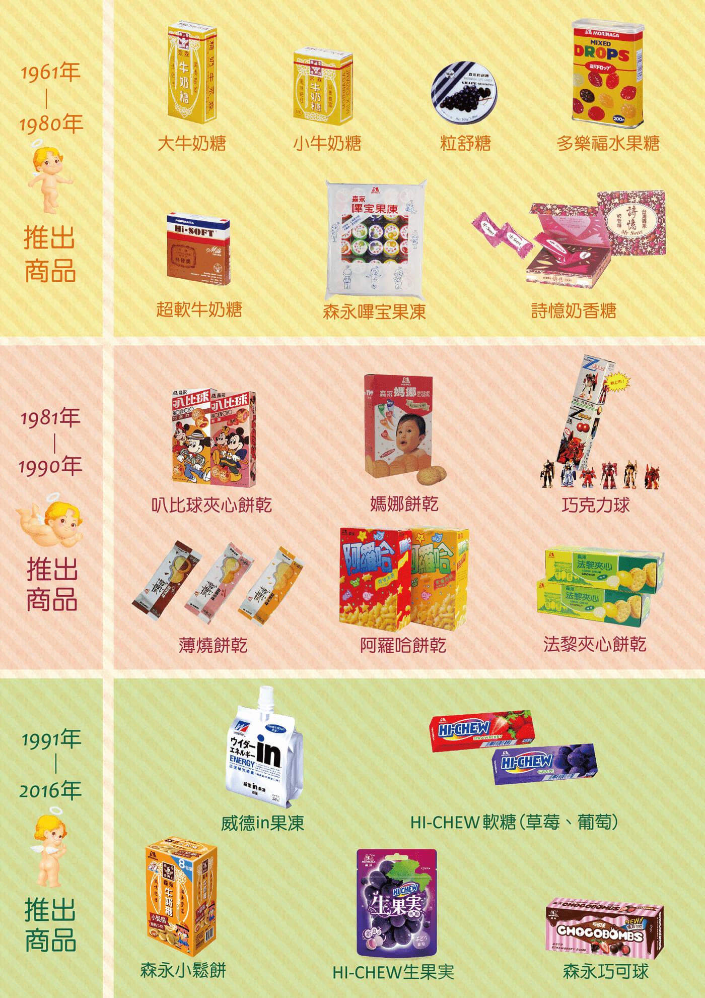 台灣森永歷年代表產品